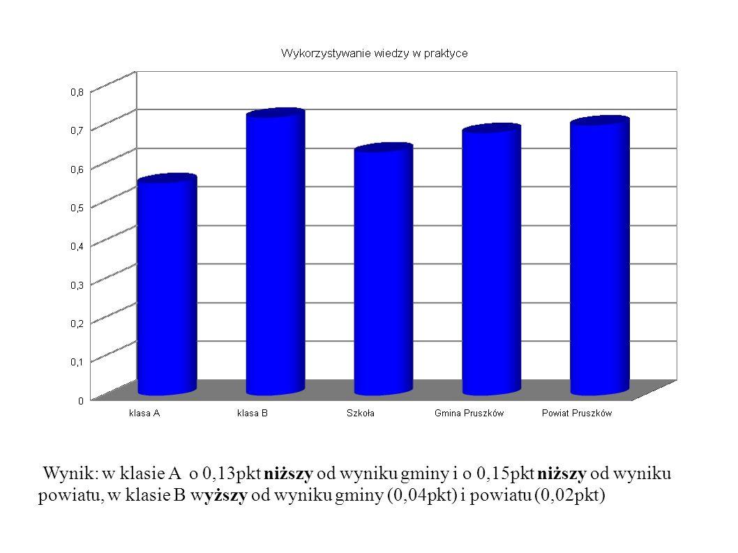Wynik: w klasie A o 0,13pkt niższy od wyniku gminy i o 0,15pkt niższy od wyniku powiatu, w klasie B wyższy od wyniku gminy (0,04pkt) i powiatu (0,02pkt)