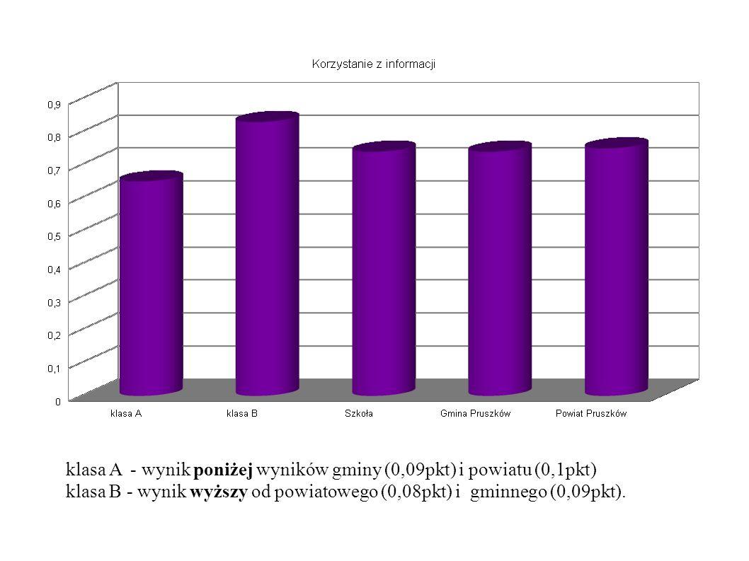 klasa A - wynik poniżej wyników gminy (0,09pkt) i powiatu (0,1pkt) klasa B - wynik wyższy od powiatowego (0,08pkt) i gminnego (0,09pkt).