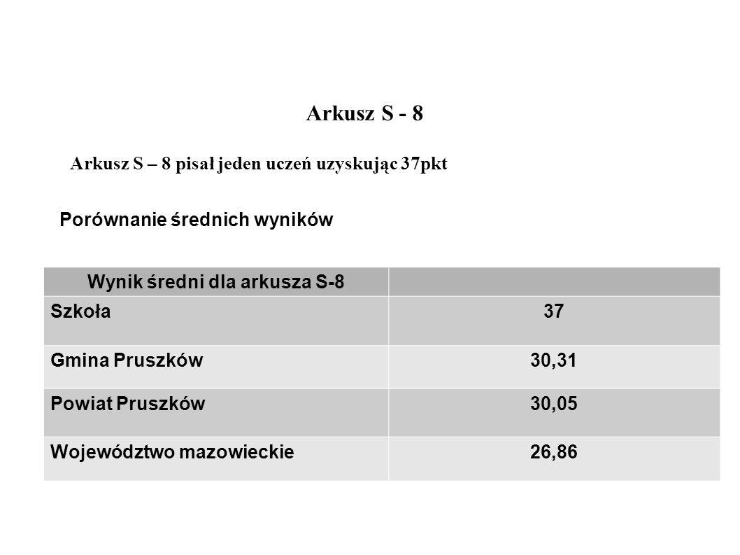 Arkusz S - 8 Arkusz S – 8 pisał jeden uczeń uzyskując 37pkt Wynik średni dla arkusza S-8 Szkoła37 Gmina Pruszków30,31 Powiat Pruszków30,05 Województwo mazowieckie26,86 Porównanie średnich wyników