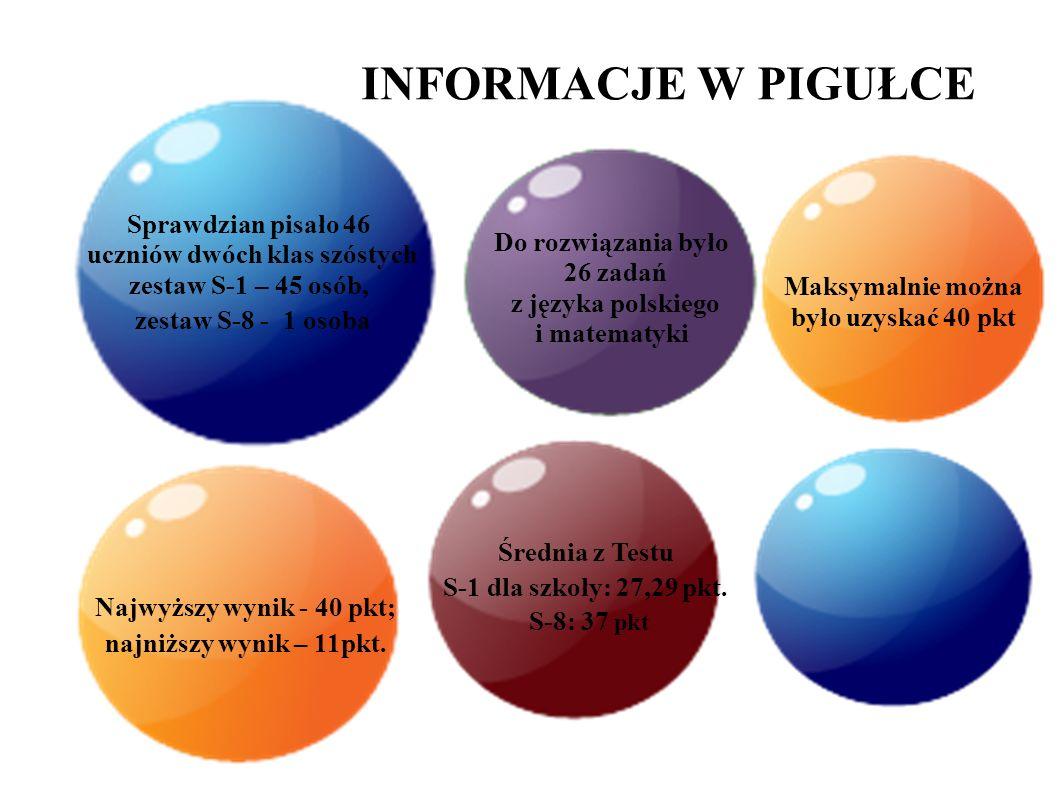 INFORMACJE W PIGUŁCE Do rozwiązania było 26 zadań z języka polskiego i matematyki Maksymalnie można było uzyskać 40 pkt Najwyższy wynik - 40 pkt; najniższy wynik – 11pkt.