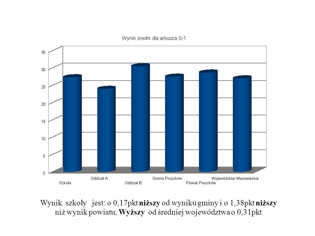Wynik szkoły jest: o 0,17pkt niższy od wyniku gminy i o 1,38pkt niższy niż wynik powiatu; Wyższy od średniej województwa o 0,31pkt