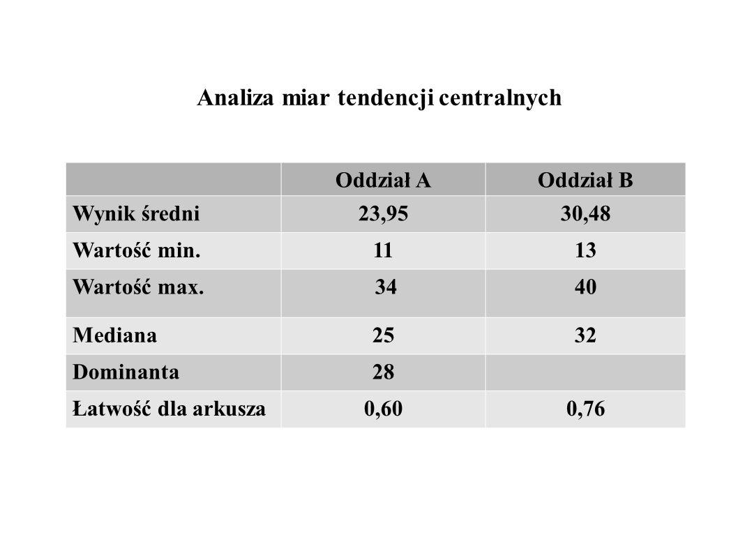 Analiza miar tendencji centralnych Oddział AOddział B Wynik średni23,9530,48 Wartość min.1113 Wartość max.