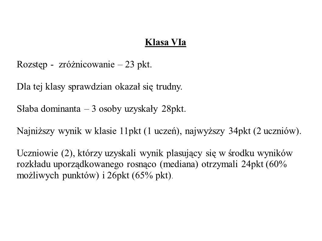 Klasa VIa Rozstęp - zróżnicowanie – 23 pkt. Dla tej klasy sprawdzian okazał się trudny.