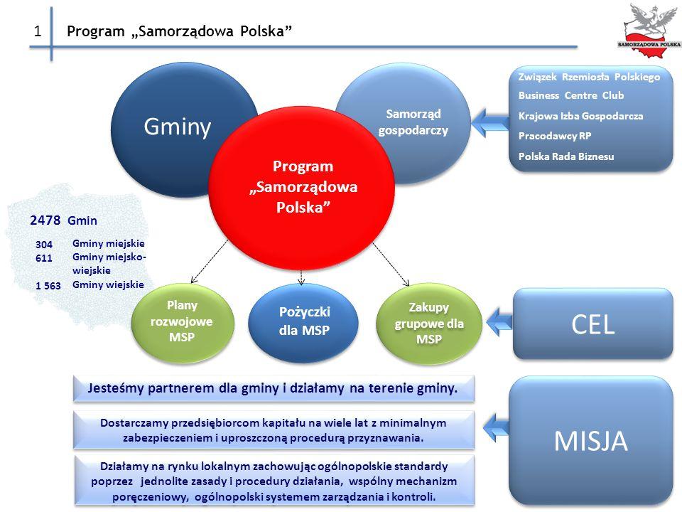 """Program """"Samorządowa Polska"""" Gminy miejskie Gminy miejsko- wiejskie Gminy wiejskie 304 611 1 563 2478 Gmin Gminy Samorząd gospodarczy Pożyczki dla MSP"""