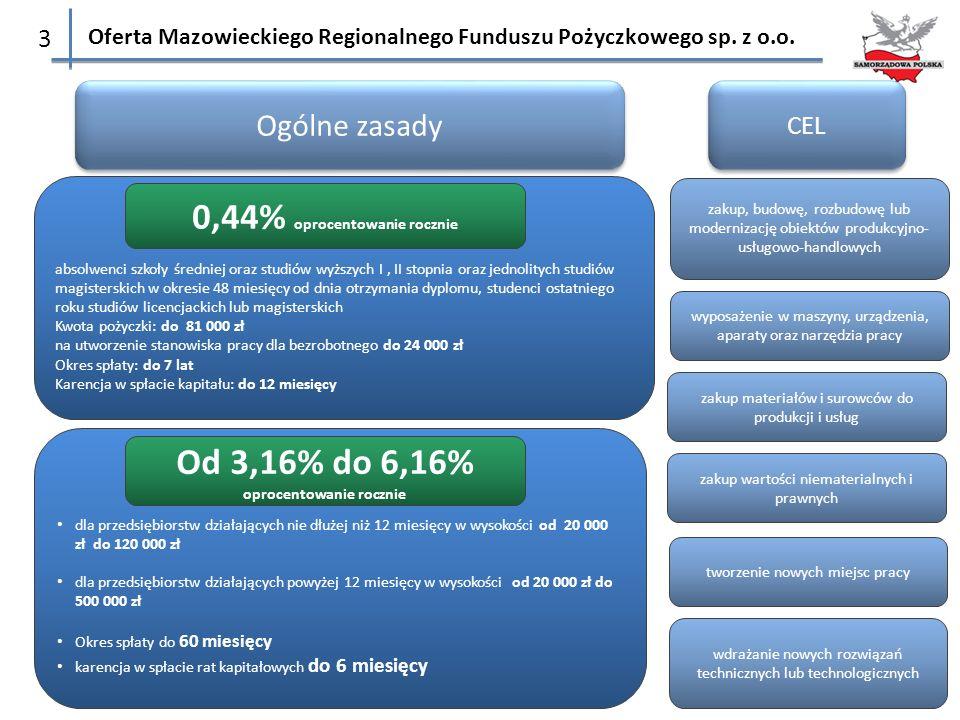 Oferta Mazowieckiego Regionalnego Funduszu Pożyczkowego sp. z o.o. 3 dla przedsiębiorstw działających nie dłużej niż 12 miesięcy w wysokości od 20 000
