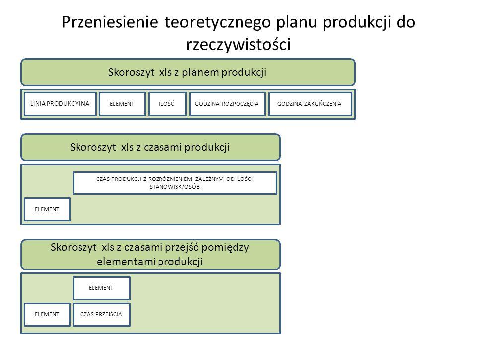 Przeniesienie teoretycznego planu produkcji do rzeczywistości Skoroszyt xls z planem produkcji ELEMENTILOŚĆGODZINA ROZPOCZĘCIAGODZINA ZAKOŃCZENIA Skoroszyt xls z czasami produkcji ELEMENT CZAS PRODUKCJI Z ROZRÓZNIENIEM ZALEŻNYM OD ILOŚCI STANOWISK/OSÓB Skoroszyt xls z czasami przejść pomiędzy elementami produkcji ELEMENT CZAS PRZEJŚCIA LINIA PRODUKCYJNA