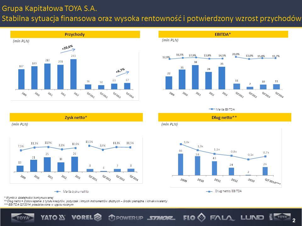 (mln PLN) * Wyniki z działalności kontynuowanej ** Dług netto = Zobowiązania z tytułu kredytów, pożyczek i innych instrumentów dłużnych – środki pieniężne i ich ekwiwalenty *** EBITDA Q3'2014 przedstawiona w ujęciu rocznym (mln PLN) 2 Grupa Kapitałowa TOYA S.A.