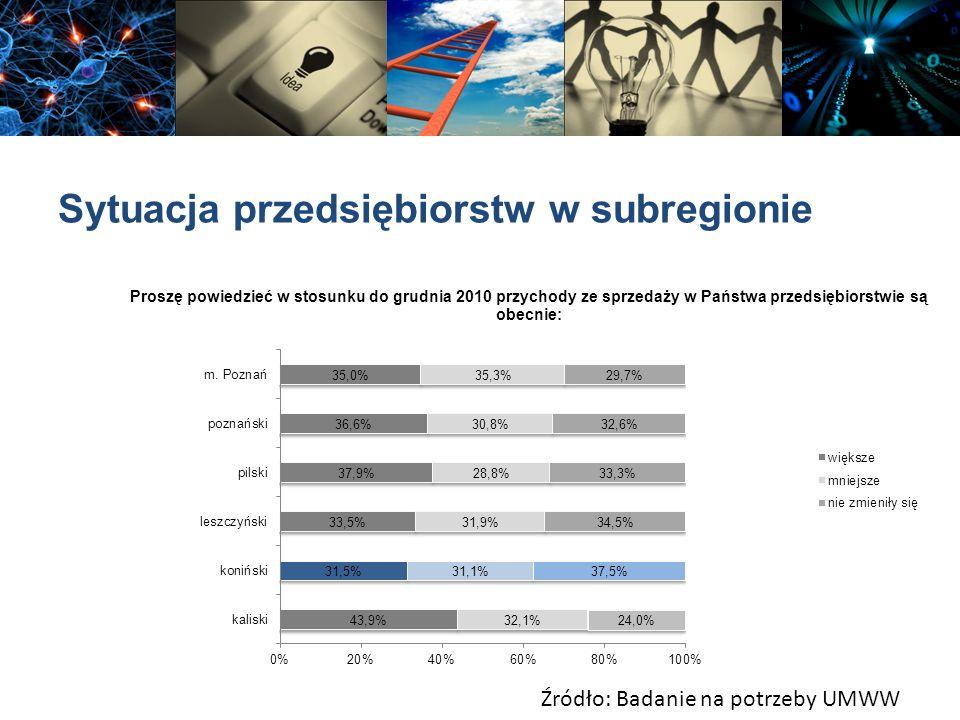 Sytuacja przedsiębiorstw w subregionie Źródło: Badanie na potrzeby UMWW
