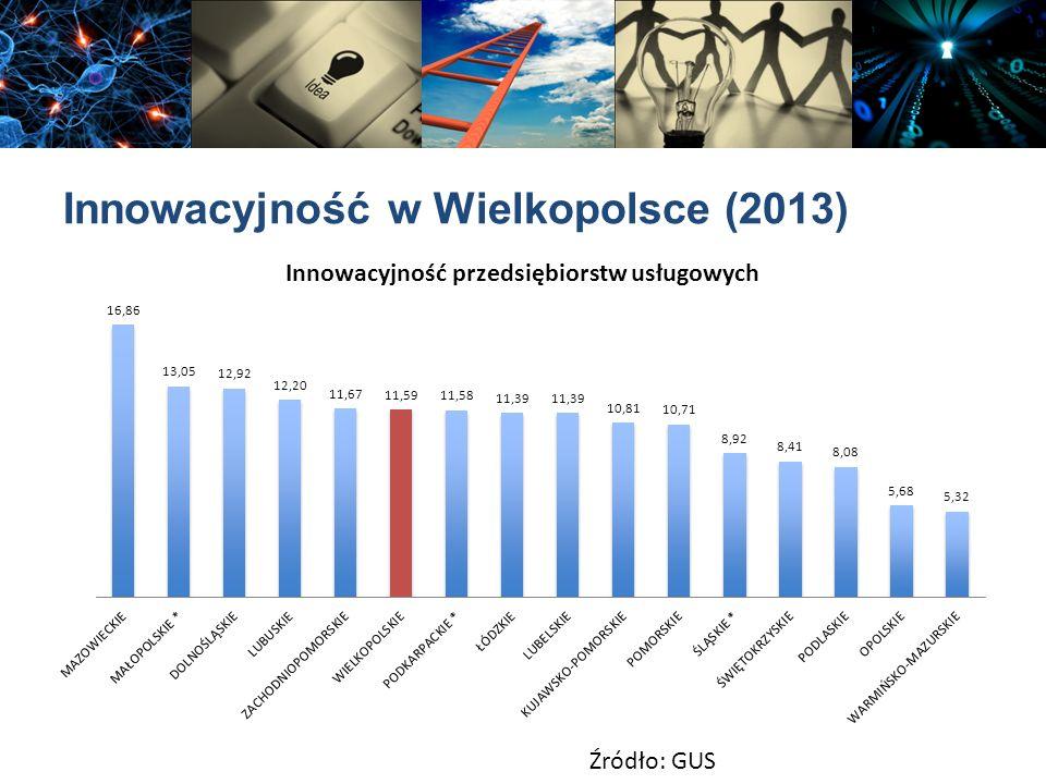 Innowacyjność w Wielkopolsce (2013) Źródło: GUS