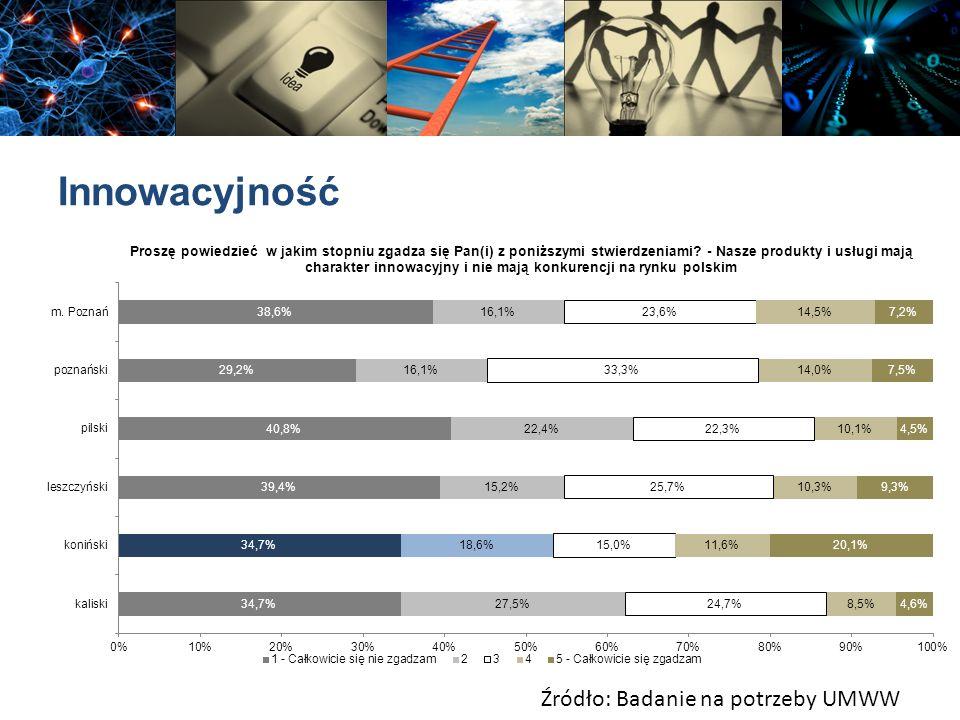 Innowacyjność Źródło: Badanie na potrzeby UMWW