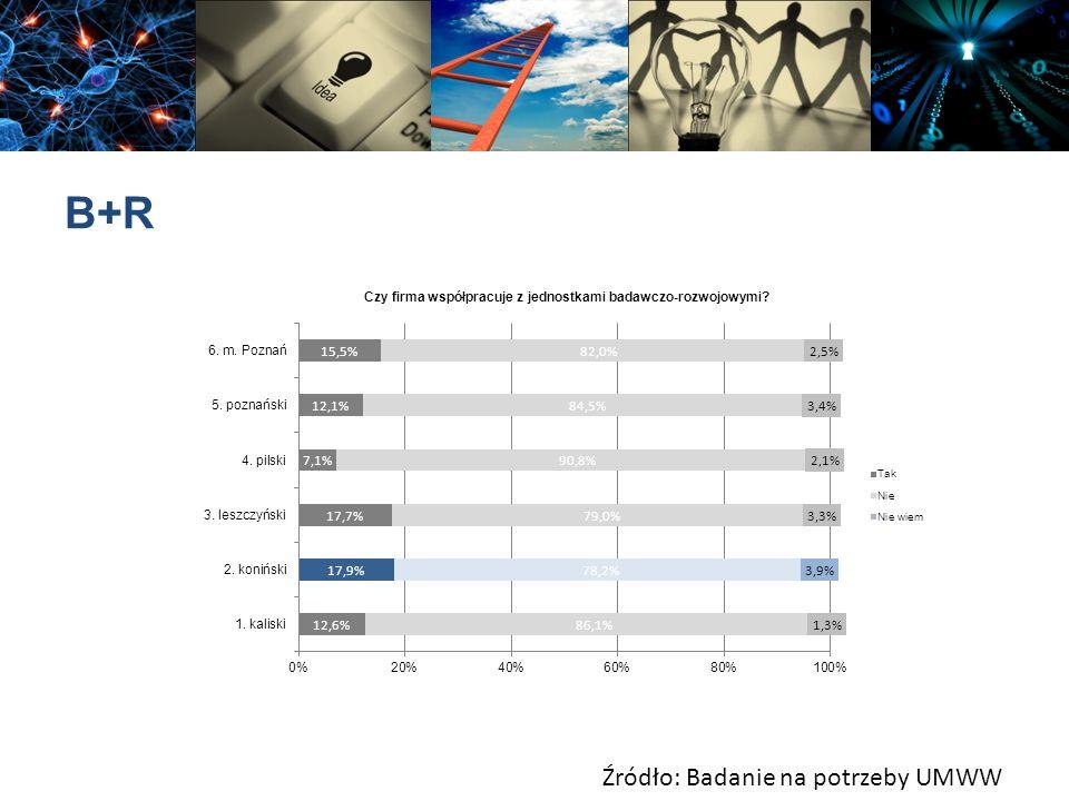 B+R Źródło: Badanie na potrzeby UMWW