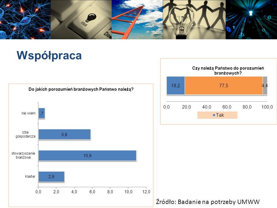 Współpraca Źródło: Badanie na potrzeby UMWW