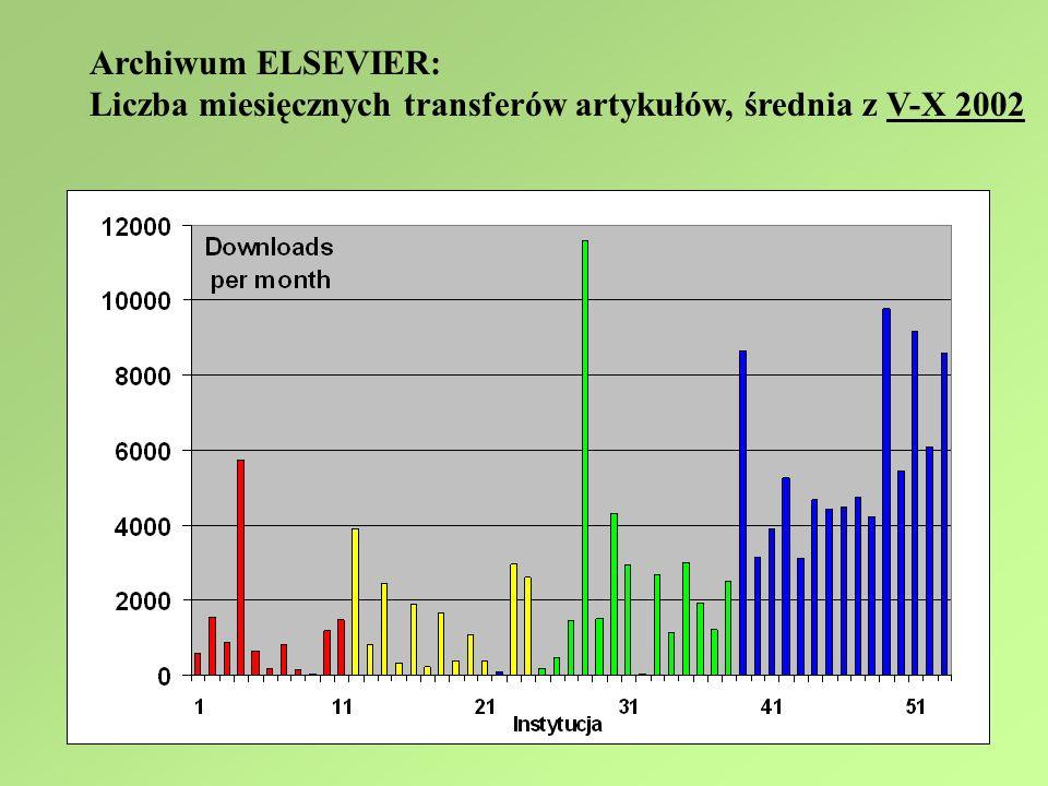 Archiwum ELSEVIER: Liczba miesięcznych transferów artykułów, średnia z V-X 2002