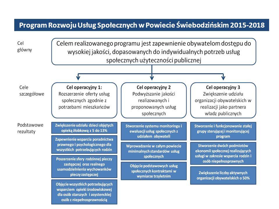 Program Rozwoju Usług Społecznych w Powiecie Świebodzińskim 2015-2018