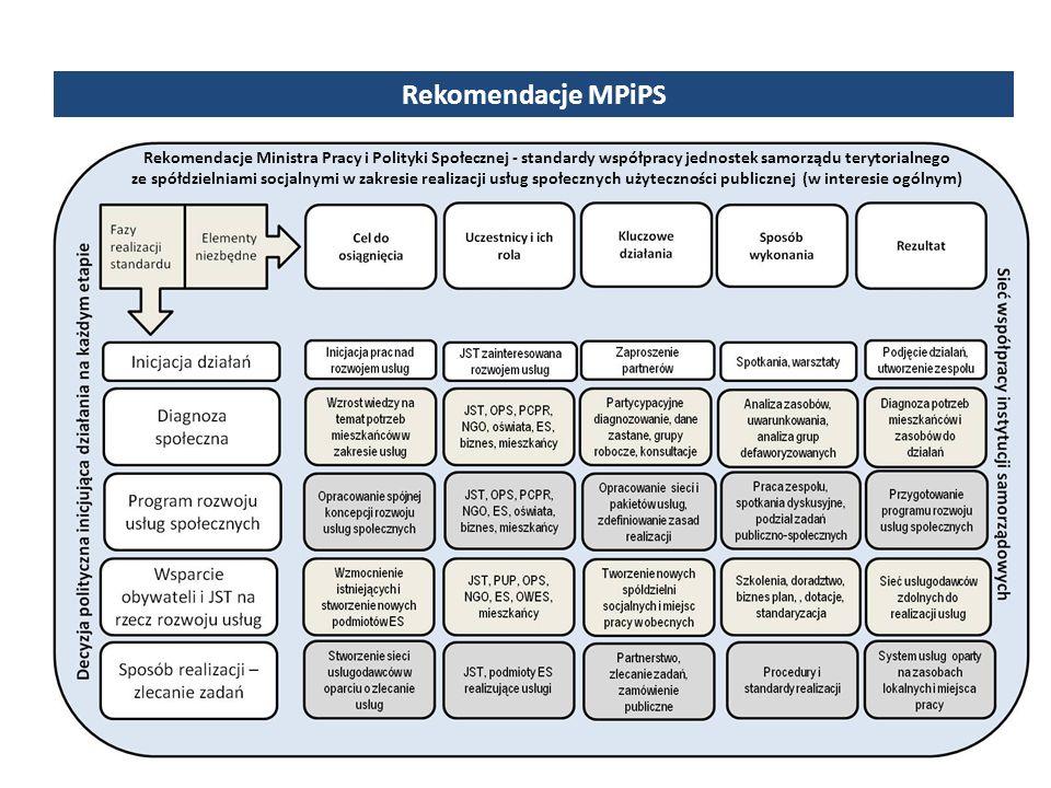 Rekomendacje Ministra Pracy i Polityki Społecznej - standardy współpracy jednostek samorządu terytorialnego ze spółdzielniami socjalnymi w zakresie realizacji usług społecznych użyteczności publicznej (w interesie ogólnym) Rekomendacje MPiPS
