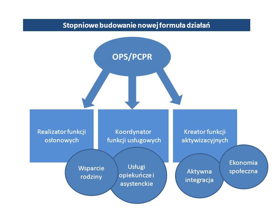 Stopniowe budowanie nowej formuła działań OPS/PCPR Realizator funkcji osłonowych Koordynator funkcji usługowych Kreator funkcji aktywizacyjnych Aktywna integracja Ekonomia społeczna Usługi opiekuńcze i asystenckie Wsparcie rodziny