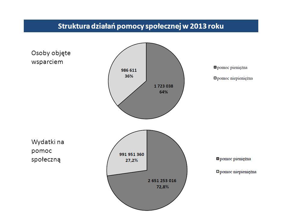 Struktura działań pomocy społecznej w 2013 roku Osoby objęte wsparciem Wydatki na pomoc społeczną