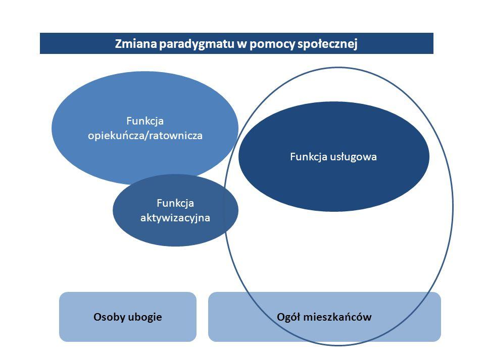 Zmiana paradygmatu w pomocy społecznej Funkcja opiekuńcza/ratownicza Funkcja usługowa Funkcja aktywizacyjna Osoby ubogieOgół mieszkańców