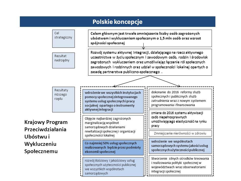 Polskie koncepcje Rozwój systemu aktywnej integracji, działającego na rzecz aktywnego uczestnictwa w życiu społecznym i zawodowym osób, rodzin i środowisk zagrożonych wykluczeniem oraz umożliwiając łączenie ról społecznych zawodowych i rodzinnych oraz udział w społeczności lokalnej opartych o zasadę partnerstwa publiczno-społecznego.