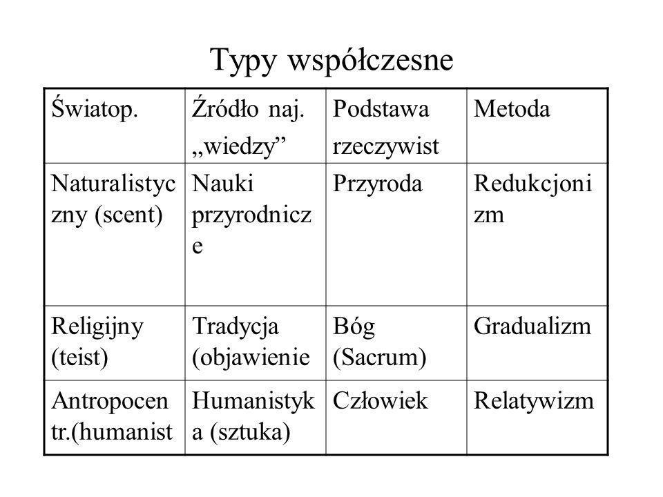 Typy współczesne Światop.Źródło naj.