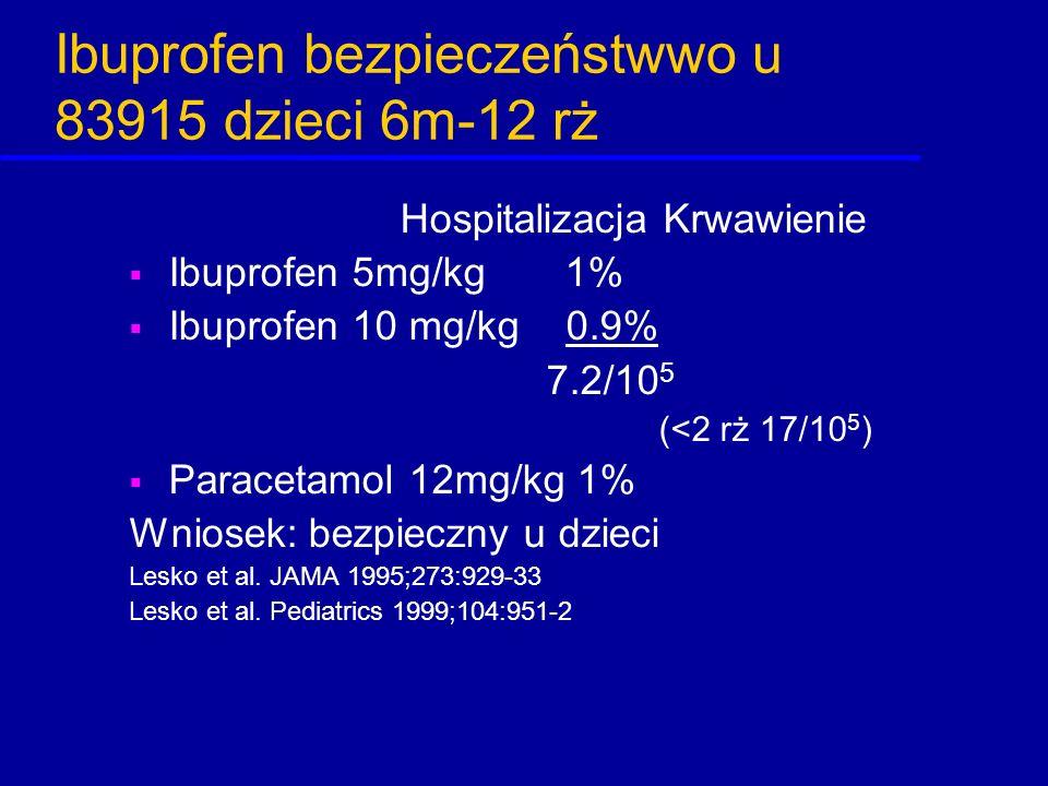 Ibuprofen bezpieczeństwwo u 83915 dzieci 6m-12 rż Hospitalizacja Krwawienie  Ibuprofen 5mg/kg 1%  Ibuprofen 10 mg/kg 0.9% 7.2/10 5 (<2 rż 17/10 5 )
