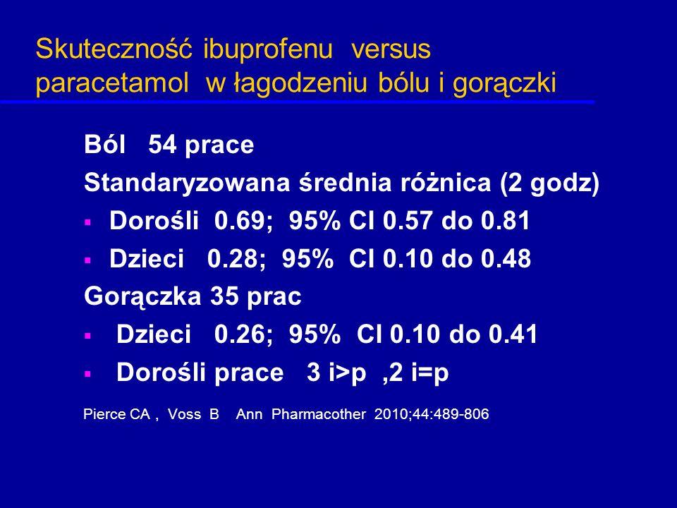 Skuteczność ibuprofenu versus paracetamol w łagodzeniu bólu i gorączki Ból 54 prace Standaryzowana średnia różnica (2 godz)  Dorośli 0.69; 95% CI 0.5