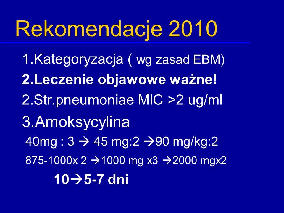 Rekomendacje 2010 1.Kategoryzacja ( wg zasad EBM) 2.Leczenie objawowe ważne! 2.Str.pneumoniae MIC >2 ug/ml 3.Amoksycylina 40mg : 3  45 mg:2  90 mg/k