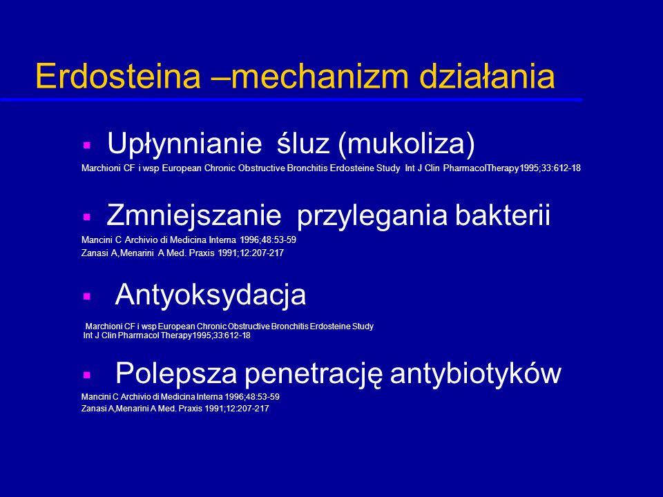 Erdosteina –mechanizm działania  Upłynnianie śluz (mukoliza) Marchioni CF i wsp European Chronic Obstructive Bronchitis Erdosteine Study Int J Clin P