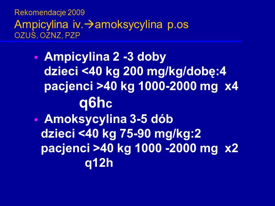 Rekomendacje 2009 Ampicylina iv.  amoksycylina p.os OZUŚ, OZNZ, PZP  Ampicylina 2 -3 doby dzieci <40 kg 200 mg/kg/dobę:4 pacjenci >40 kg 1000-2000 m
