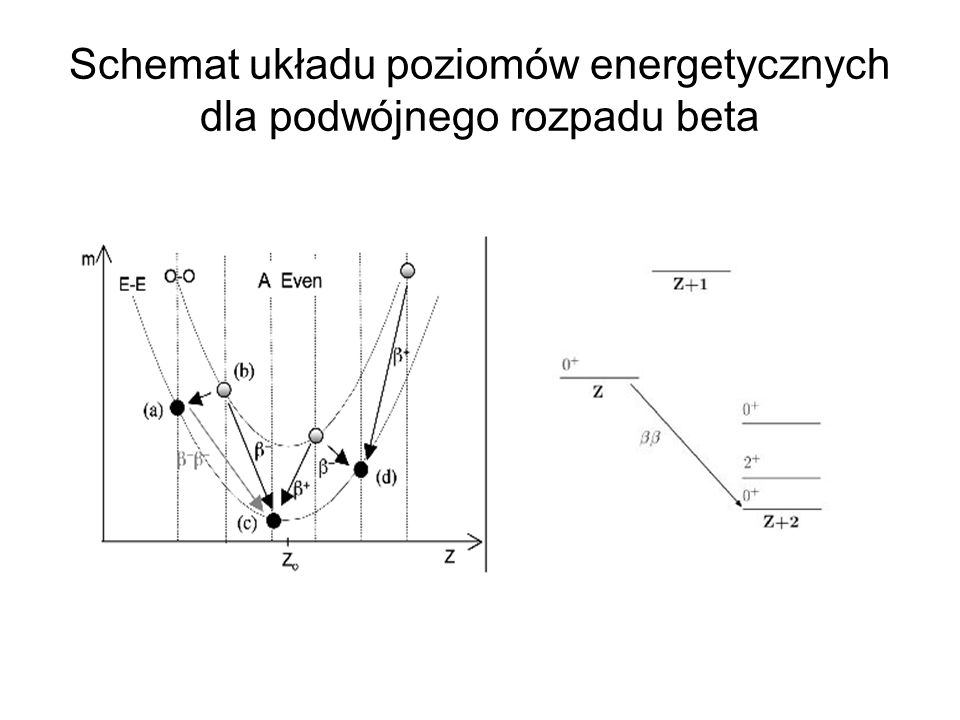 Schemat układu poziomów energetycznych dla podwójnego rozpadu beta