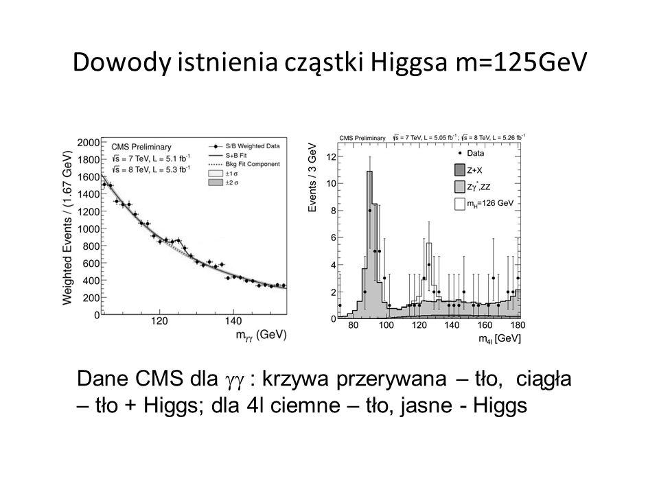 Dowody istnienia cząstki Higgsa m=125GeV Dane CMS dla  : krzywa przerywana – tło, ciągła – tło + Higgs; dla 4l ciemne – tło, jasne - Higgs