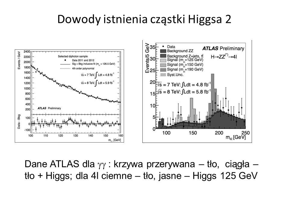 Dowody istnienia cząstki Higgsa 2 Dane ATLAS dla  : krzywa przerywana – tło, ciągła – tło + Higgs; dla 4l ciemne – tło, jasne – Higgs 125 GeV
