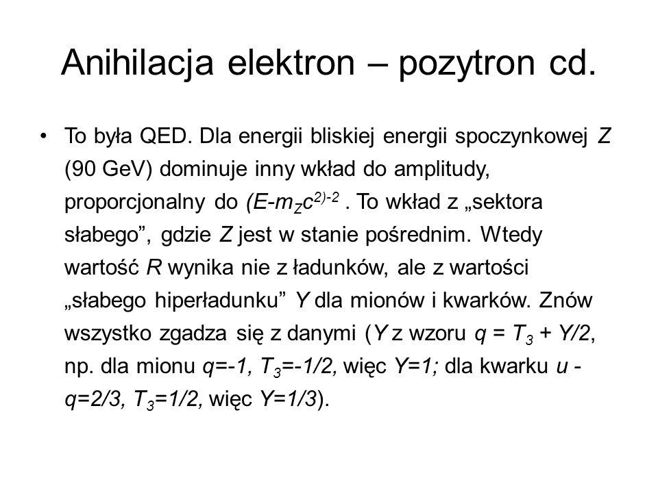 Anihilacja elektron – pozytron cd. To była QED. Dla energii bliskiej energii spoczynkowej Z (90 GeV) dominuje inny wkład do amplitudy, proporcjonalny