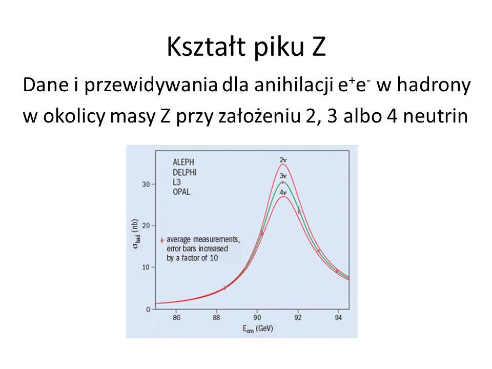Kształt piku Z Dane i przewidywania dla anihilacji e + e - w hadrony w okolicy masy Z przy założeniu 2, 3 albo 4 neutrin