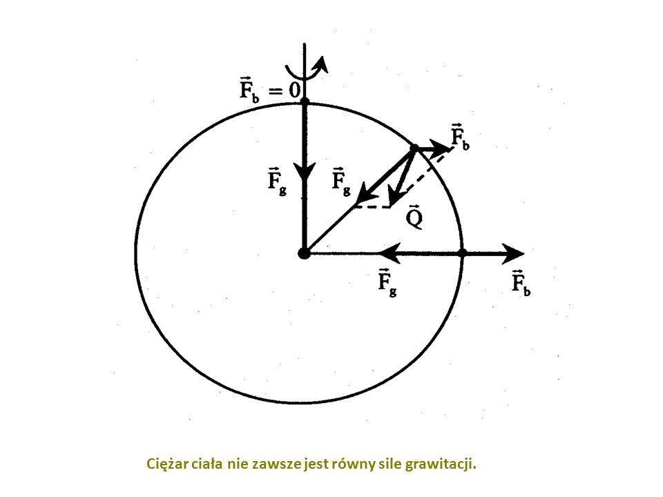 Ciężar ciała nie zawsze jest równy sile grawitacji.