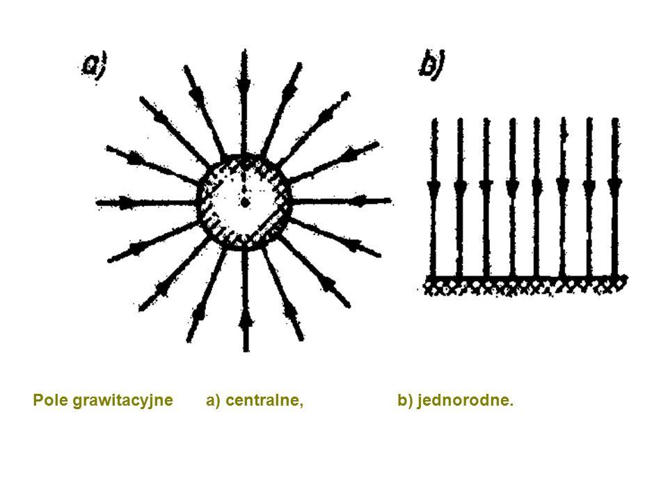 Pole grawitacyjne a) centralne, b) jednorodne.
