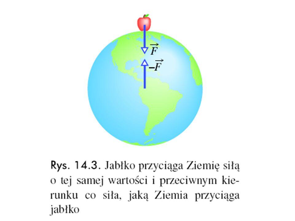 """Przykładowy problem, rozważany przez Newtona: """"jaki jest stosunek przyspieszenia grawitacyjnego Księżyca do przyspieszenia jabłka przy powierzchni Ziemi ? Przyspieszenie grawitacyjne Księżyca pochodzące od Ziemi, można wyliczyć przyrównując siłę grawitacji do siły odśrodkowej (ta ostatnie jest niezbędna, aby zapewnić ruch Księżyca po orbicie kołowej):"""