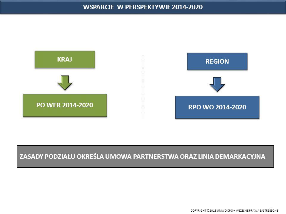 COPYRIGHT © 2015 UMWO DPO – WSZELKIE PRAWA ZASTRZEŻONE PODZIAŁ ŚRODKÓW W RAMACH RPO WO 2014-2020 ALOKACJA RPO WO 2014-2020: 944,9 mln Euro ALOKACJA RPO WO 2014-2020: 944,9 mln Euro INFRASTRUKTURAINFRASTRUKTURA EFRR 679,1 mln Euro 71,9% ZASOBY LUDZKIE EFS 265,8 mln Euro 28,1%
