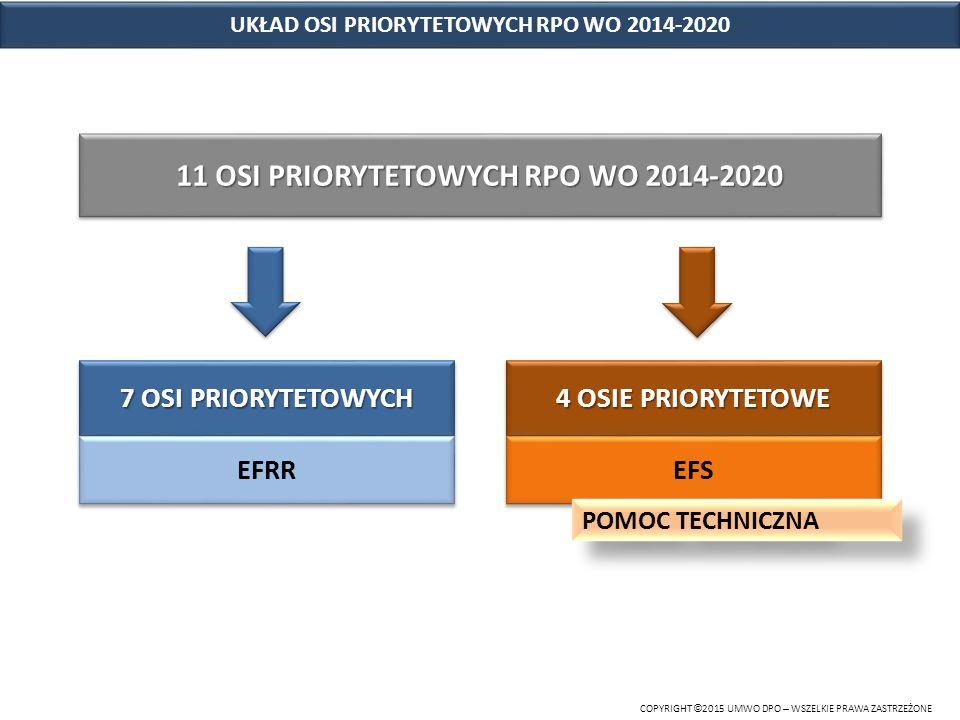 ZAKRES TEMATYCZNY RPO WO 2014-2020 COPYRIGHT © 2015 UMWO DPO – WSZELKIE PRAWA ZASTRZEŻONE 7 Osi priorytetowych EFRR 4 Osie priorytetowe EFS  innowacje w gospodarce  konkurencyjna gospodarka  gospodarka niskoemisyjna  zapobieganie zagrożeniom  ochrona środowiska, dziedzictwa kulturowego i naturalnego  zrównoważony transport na rzecz mobilności mieszkańców  inwestycje w infrastrukturę społeczną (w tym zdrowotną, edukacyjną, rewitalizacja)  innowacje w gospodarce  konkurencyjna gospodarka  gospodarka niskoemisyjna  zapobieganie zagrożeniom  ochrona środowiska, dziedzictwa kulturowego i naturalnego  zrównoważony transport na rzecz mobilności mieszkańców  inwestycje w infrastrukturę społeczną (w tym zdrowotną, edukacyjną, rewitalizacja)  konkurencyjny rynek pracy  integracja społeczna  wysoka jakość edukacji  pomoc techniczna  konkurencyjny rynek pracy  integracja społeczna  wysoka jakość edukacji  pomoc techniczna