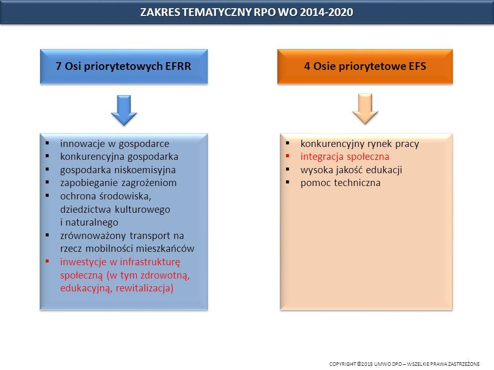 OBSZARY WSPARCIA - integracja społeczna COPYRIGHT © 2015 UMWO DPO – WSZELKIE PRAWA ZASTRZEŻONE Oś priorytetowa 8 Integracja społeczna 73,9 mln Euro - EFS 7,8% Działanie 8.1 Dostęp do wysokiej jakości usług zdrowotnych i społecznych Działanie 8.2 Włączenie społeczne Działanie 8.3 Wsparcie Podmiotów Ekonomii Społecznej Oś priorytetowa 10 Inwestycje w infrastrukturę społeczną 95,0 mln Euro - EFRR 10,0% Działanie 10.1 Infrastruktura społeczna na rzecz wyrównania nierówności w dostępie do usług Poddziałanie 10.1.1.
