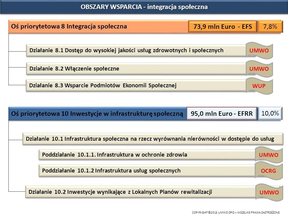 OBSZARY WSPARCIA - integracja społeczna COPYRIGHT © 2015 UMWO DPO – WSZELKIE PRAWA ZASTRZEŻONE Oś priorytetowa 8 Integracja społeczna 73,9 mln Euro -