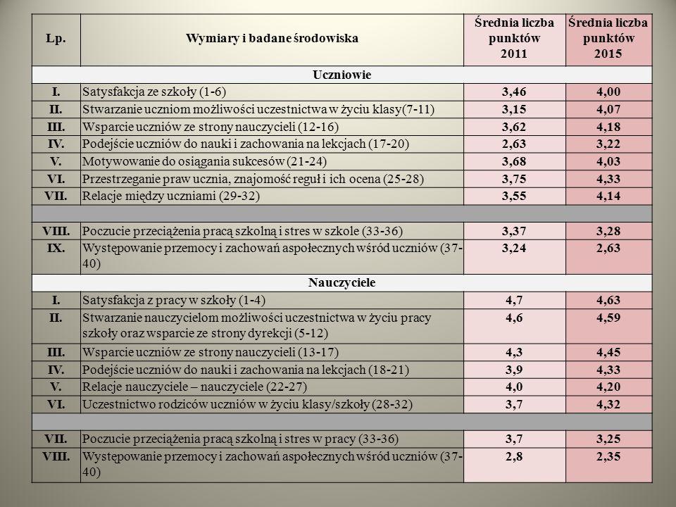 Lp.Wymiary i badane środowiska Średnia liczba punktów 2011 Średnia liczba punktów 2015 Uczniowie I.Satysfakcja ze szkoły (1-6)3,464,00 II.Stwarzanie u