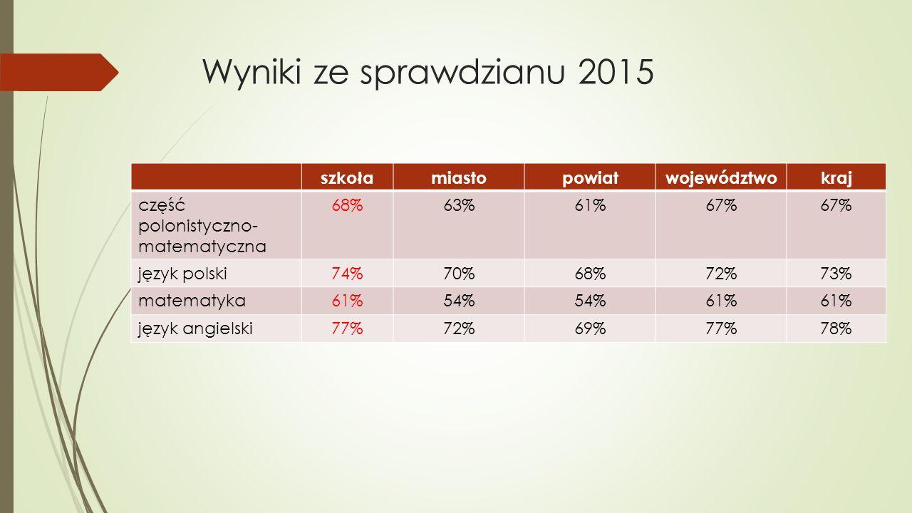 Wyniki ze sprawdzianu 2015 szkołamiastopowiatwojewództwokraj część polonistyczno- matematyczna 68%63%61%67% język polski74%70%68%72%73% matematyka61%54% 61% język angielski77%72%69%77%78%