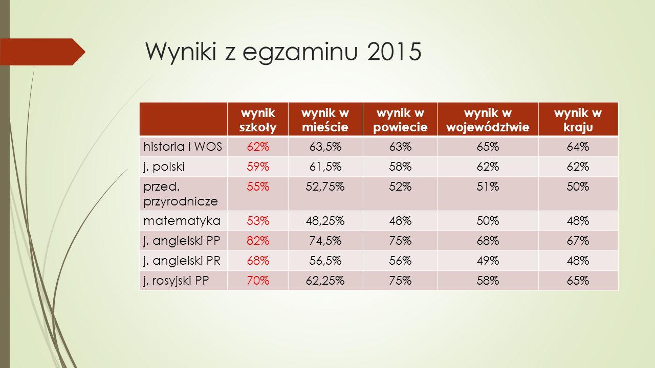 Wyniki z egzaminu 2015 wynik szkoły wynik w mieście wynik w powiecie wynik w województwie wynik w kraju historia i WOS62%63,5%63%65%64% j. polski59%61