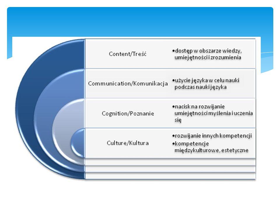 1) buduje wiedzę na temat innych kultur i ułatwia ich zrozumienie, 2) rozwija zdolności komunikacyjne w ramach wielu kultur, 3) podnosi kompetencję językową i rozwija zdolność komunikacji ustnej, 4) rozwija zainteresowanie wielojęzycznością, 5) sprzyja zdobywaniu wiedzy z różnych perspektyw, 6) umożliwia uczniom częstsze obcowanie z językiem docelowym, 7) nie wymaga poświęcania dodatkowego czasu na naukę języka, 8) raczej uzupełnia inne przedmioty niż współzawodniczy z nimi, 9) różnicuje metody i formy pracy podczas zajęć, 10) stymuluje motywację uczniów i zachęca do uczenia się zarówno języka, jak i wykładanego przedmiotu.