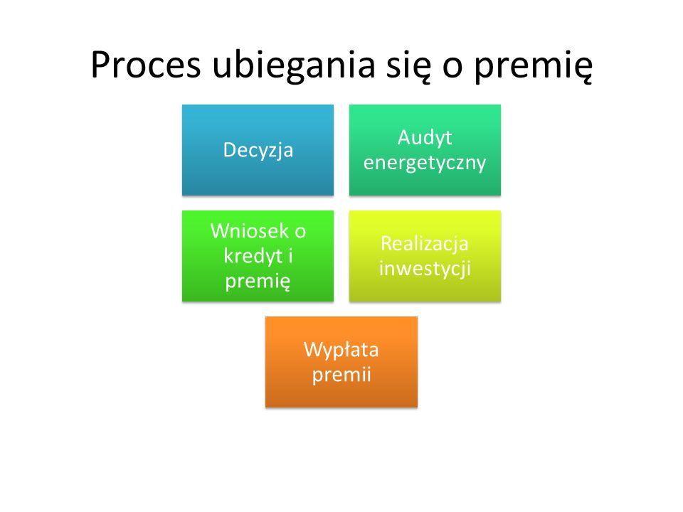 Proces ubiegania się o premię Decyzja Audyt energetyczny Wniosek o kredyt i premię Realizacja inwestycji Wypłata premii