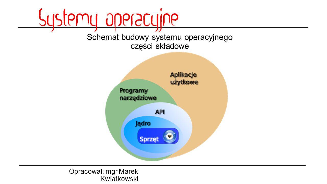 Schemat budowy systemu operacyjnego części składowe Opracował: mgr Marek Kwiatkowski