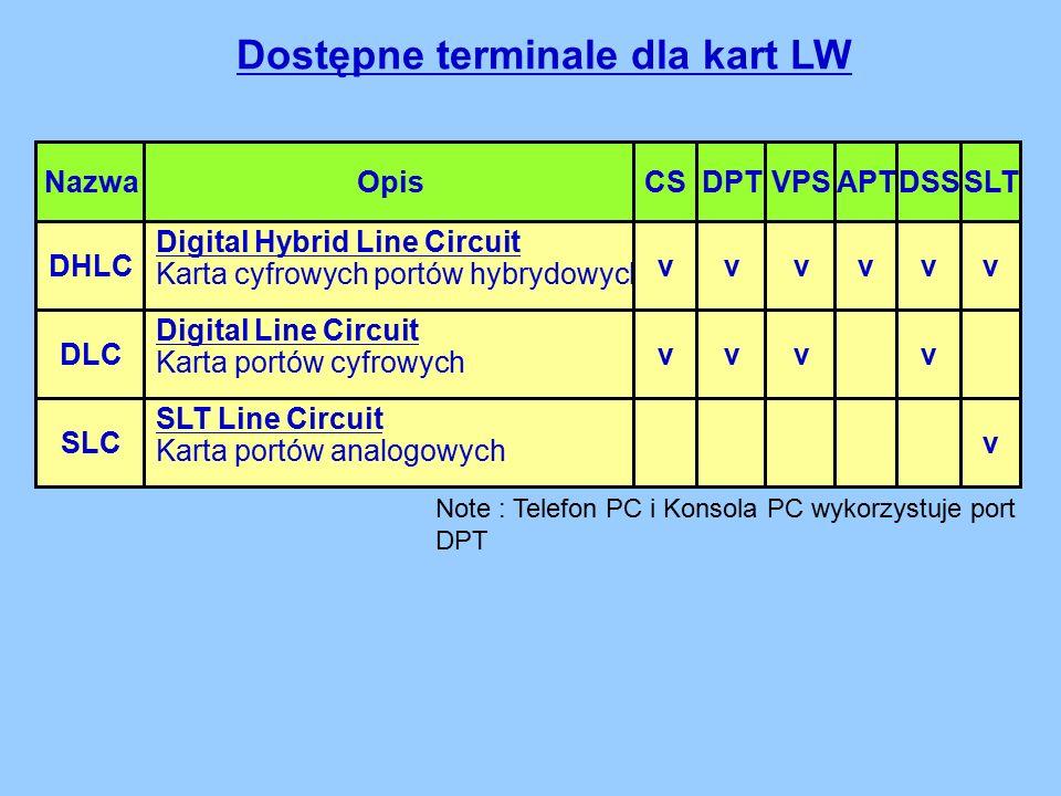 DHLC Digital Hybrid Line Circuit Karta cyfrowych portów hybrydowych Dostępne terminale dla kart LW Digital Line Circuit Karta portów cyfrowych SLT Line Circuit Karta portów analogowych vvvvvv CSDPTAPTDSSVPSSLTOpisNazwa DLC SLC vvvv v Note : Telefon PC i Konsola PC wykorzystuje port DPT