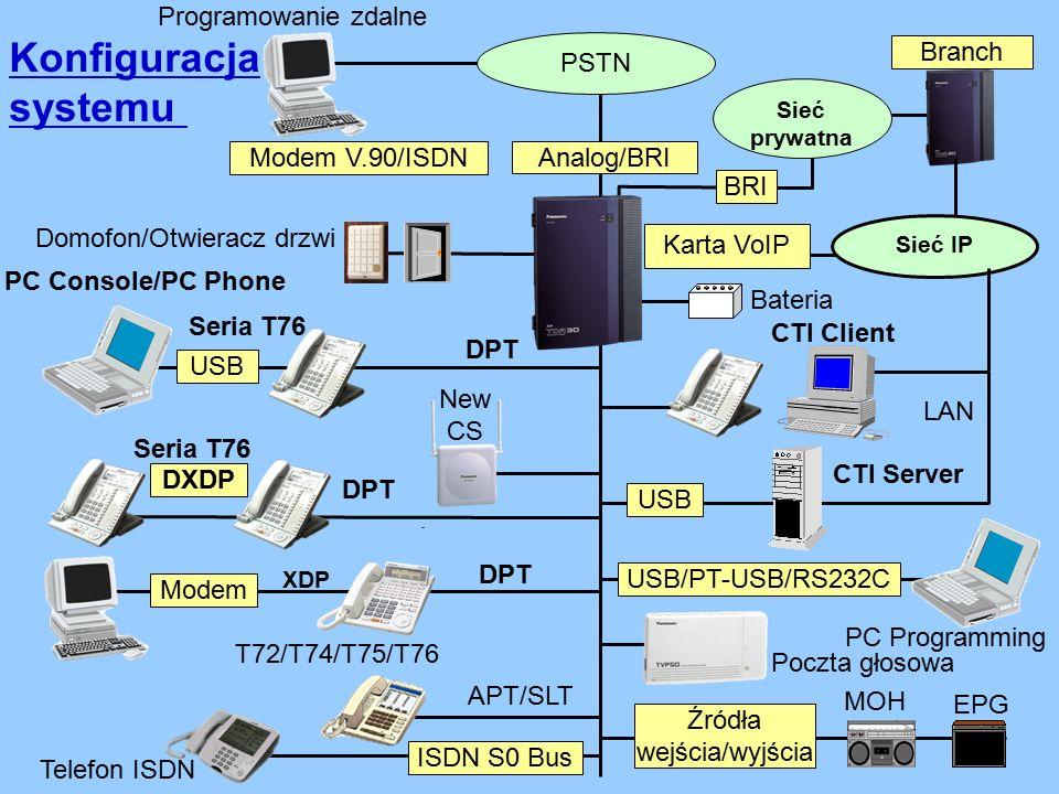 Konfiguracja systemu 0 MOH Domofon/Otwieracz drzwi Programowanie zdalne Poczta głosowa EPG Źródła wejścia/wyjścia APT/SLT PC Programming PSTN Sieć IP Branch Modem V.90/ISDN CTI Client USB LAN CTI Server USB/PT-USB/RS232C T72/T74/T75/T76 Modem XDP DPT Seria T76 PC Console/PC Phone USB DPT DXDP Seria T76 DPT New CS Karta VoIP Analog/BRI BRI Sieć prywatna Telefon ISDN ISDN S0 Bus Bateria