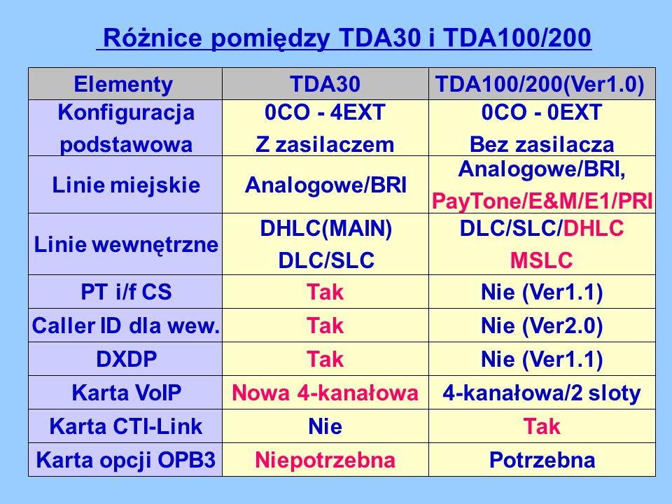 Różnice pomiędzy TDA30 i TDA100/200 0CO - 0EXT Bez zasilacza 0CO - 4EXT Z zasilaczem Analogowe/BRI, PayTone/E&M/E1/PRI Analogowe/BRI 4-kanałowa/2 slotyNowa 4-kanałowa Nie (Ver1.1)Tak Nie (Ver1.1)Tak Nie (Ver2.0)Tak Nie PotrzebnaNiepotrzebna Konfiguracja podstawowa TDA100/200(Ver1.0)TDA30Elementy Linie miejskie Karta VoIP DXDP Linie wewnętrzne PT i/f CS Caller ID dla wew.